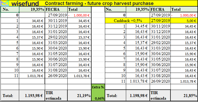 Proyecto Contract farming - future crop harvest purchase( Rent.19.35% durante 12 meses) 555119