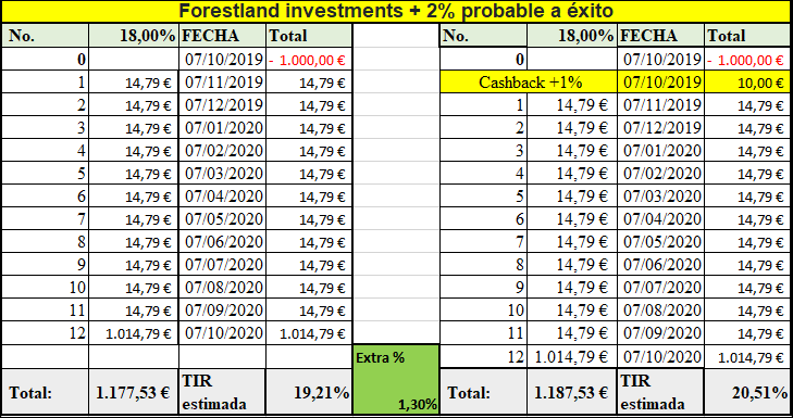 Proyecto Forestland Investments (Rent. 18% +2% extras posibles durante 12 meses) 555123
