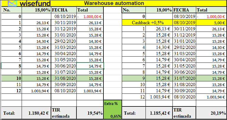 Proyecto Warehouse automation ( Rent. 18% durante 12 meses) 555126