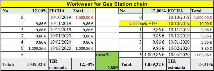 Proyecto Workwear for Gas Station chain (Rent. 12% durante 5 meses) 555130