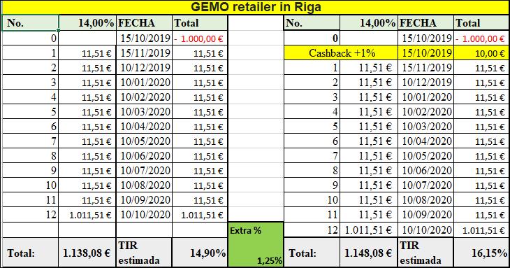 Proyecto GEMO retailer in Riga ( Rent 14% durante 12 meses)  555131