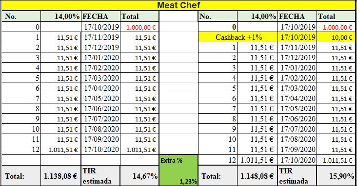 Proyecto Meat Chef ( Ren. 14% durante 12 meses) 555140