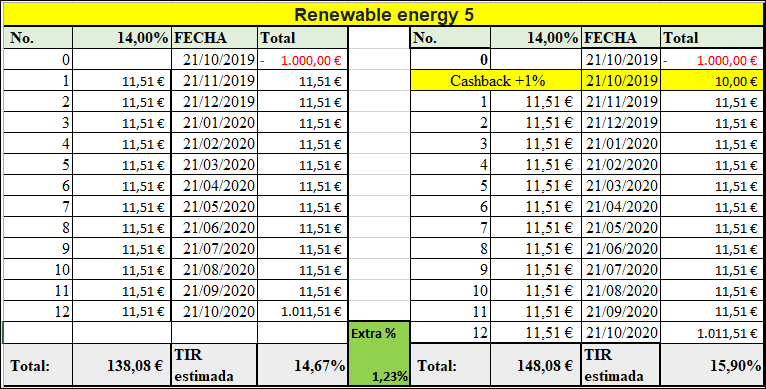 Proyecto Renewable Energy ( Rent. 14% durante 12 meses) 555142