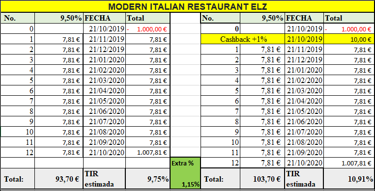 Proyecto MODERN ITALIAN RESTAURANT ELZ ( Rent. 9.50% durante 12 meses) 555143