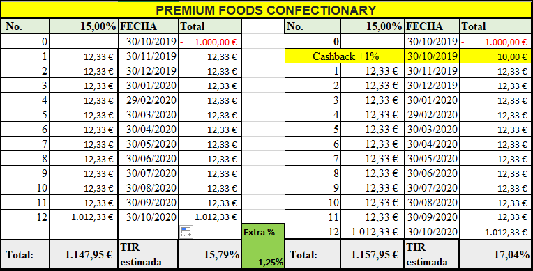 Proyecto PREMIUM FOODS CONFECTIONARY ( Rent. 15% por 12 meses) 555145