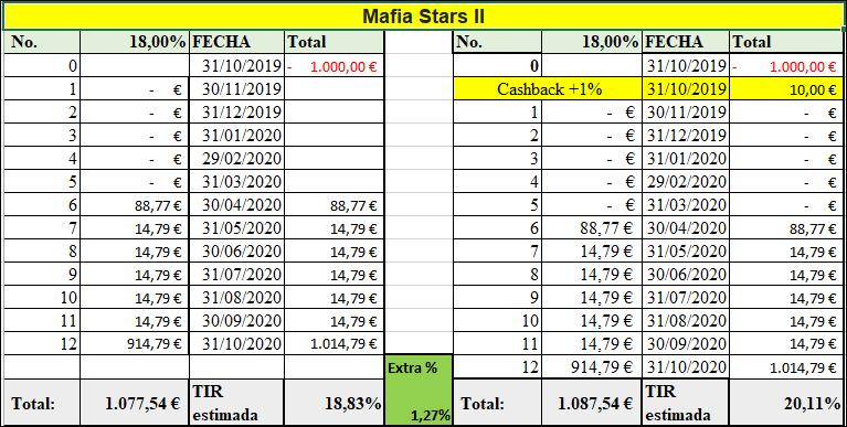 Proyecto Mafia Stars II ( rent. 18% fijo mas +14% por objetivo en 12 meses)  555146