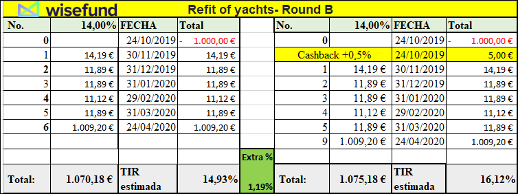 Proyecto Refit of yachts- Round B (rent. 14.00% pro 6 meses.) 555148
