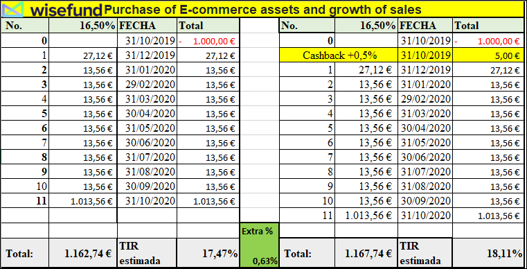 Proyecto Purchase of E-commerce assets and growth of sales ( REnt.16.5% a 12 meses) 555151