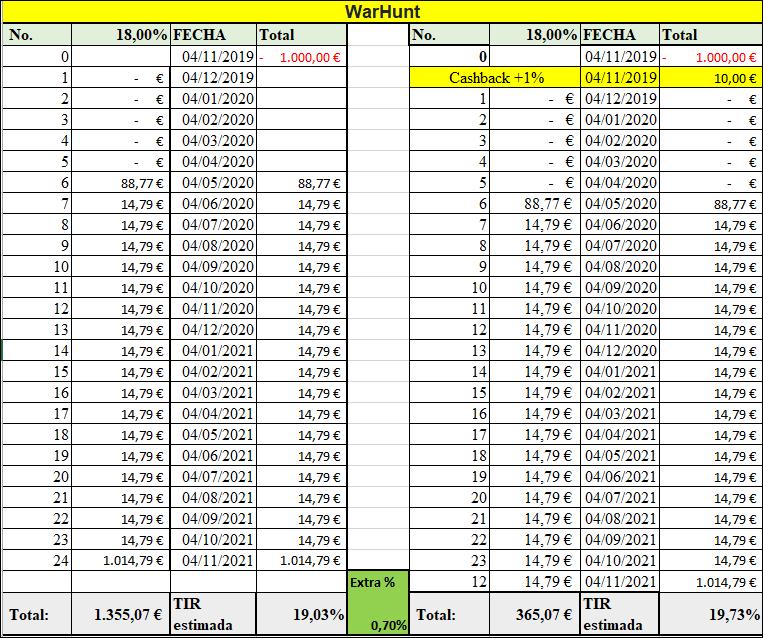 Proyecto WARHUNT ( Rent.18 % durante 24 meses) + tasa de éxito hasta el 12% 555154