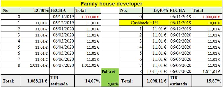 Proyecto Family house developer ( Rent. 13.80% por 8 meses) PRoyecto pagado  y cerrado 555155