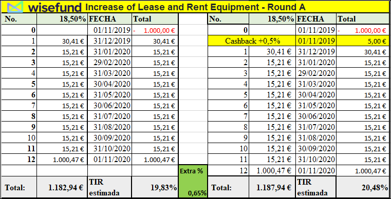 Proyecto Increase of Lease and Rent Equipment - Round A( Rent. 18.50% por 12 meses.) 555156