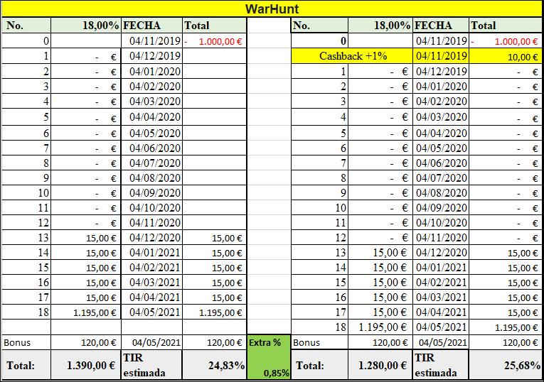 Proyecto WARHUNT ( Rent.18 % durante 24 meses) + tasa de éxito hasta el 12% 555158