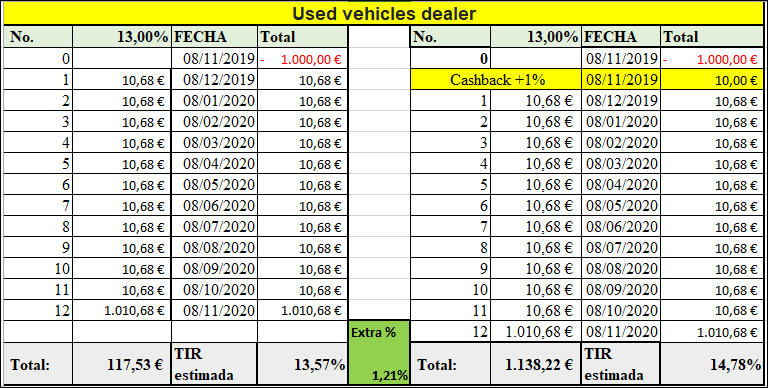 Proyecto Used vehicles dealer ( Rent. 13% durante 12 meses)  555160