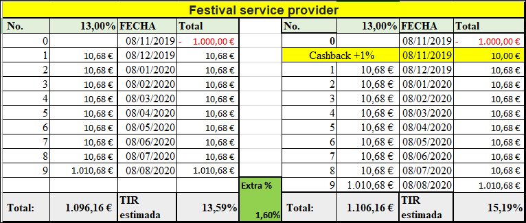 Proyecto Festival service provider ( Rent. 13% durante 9 meses) 555161