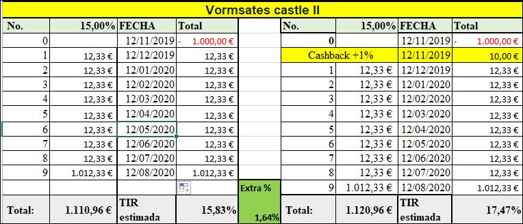 Proyecto Vormsates castle II ( Rent. 15% durante 9 meses)  555165