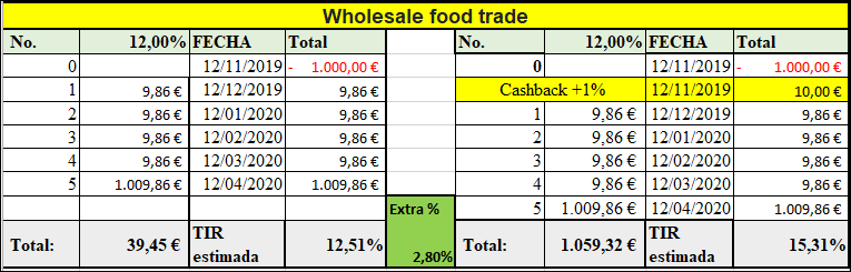 Proyecto Wholesale food trade (Rent. 12% pro 5 meses) 555166