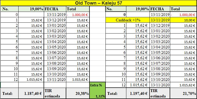 Proyecto Old Town – Kaleju 57 ( rent. 19% durante 12 meses)  555167