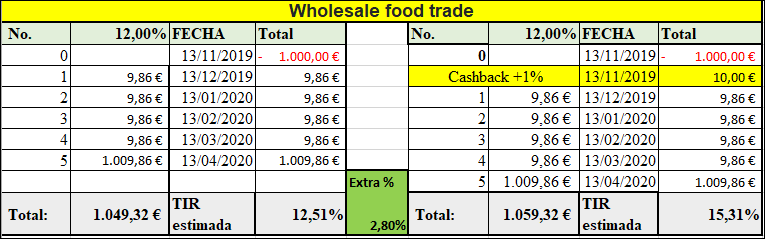 Proyecto Wholesale food trade ( Rent. 12% a 5 meses)  555172