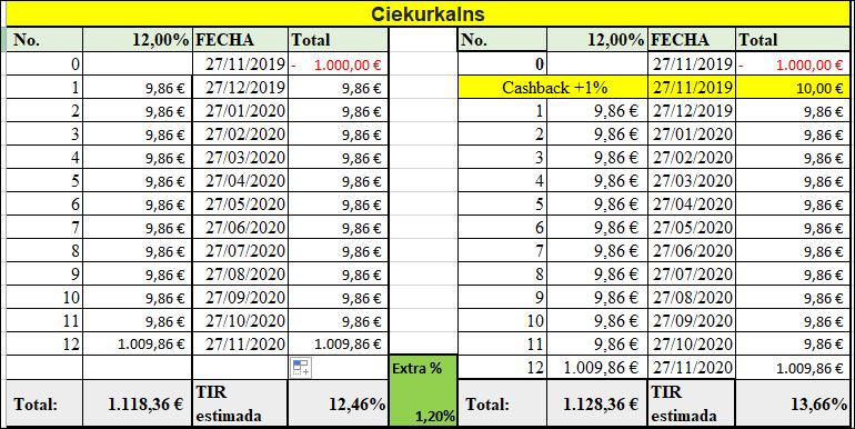 Proyecto Ciekurkalns ( Rent. 12% durante 12 meses)  555175