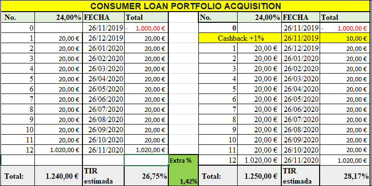 Proyecto CONSUMER LOAN PORTFOLIO ACQUISITION ( Rent. 24% durante 12 meses) 555178