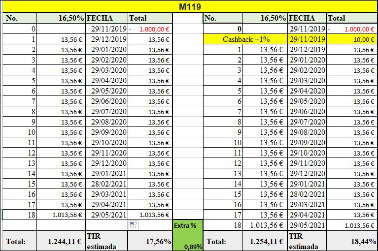 Proyecto M119 ( Rent 16.50% por 18 meses) 555179