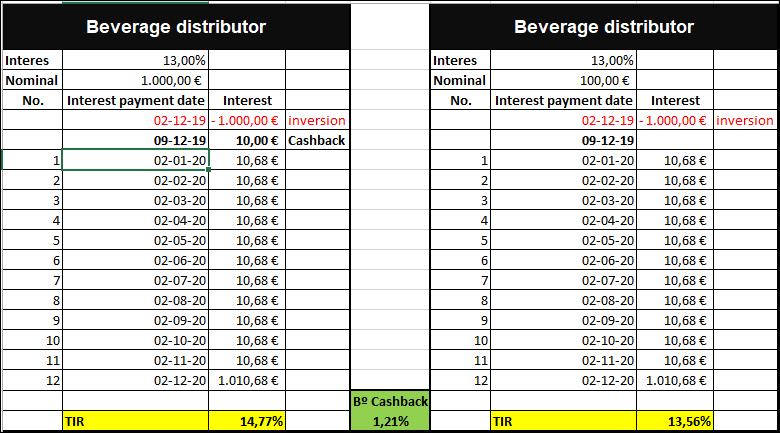 Proyecto Beverage distributor ( Rent. 13% durante 12 meses) 555181