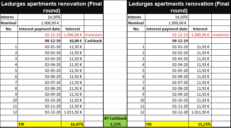 Proyecto Ledurgas apartments renovation (Final round) ( Rne, 14.50% a 12 meses) 555182
