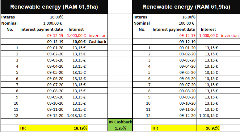 Proyecto Renewable energy (RAM 61,9ha) (Rent 16% durante 12 meses) 555187