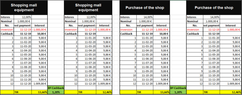 2 Proyectos Purchase of the shop /Shopping mall equipment ( Ren.12%a 12 meses) 555189