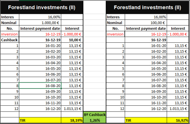 Proyecto Forestland investments (II) Rent. 16% a 12 meses 555193