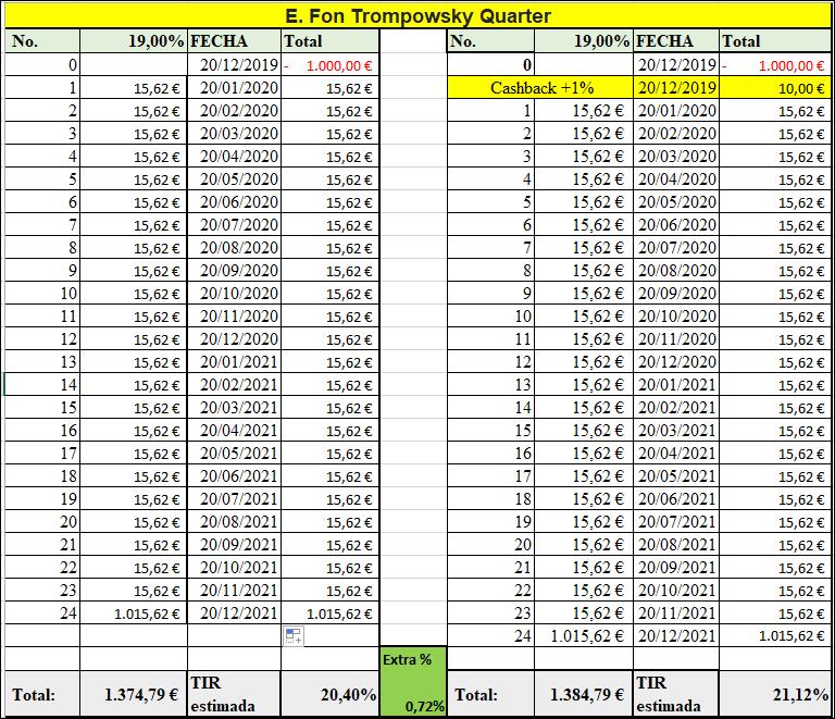 Proyecto E. Fon Trompowsky Quarter ( Ren. 19% durante 24 meses)  555195
