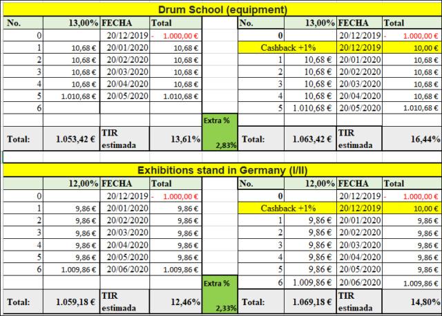 Drum School (equipment) + Exhibitions stand in Germany (I/II) ( Rent.13 y 12%) 555200