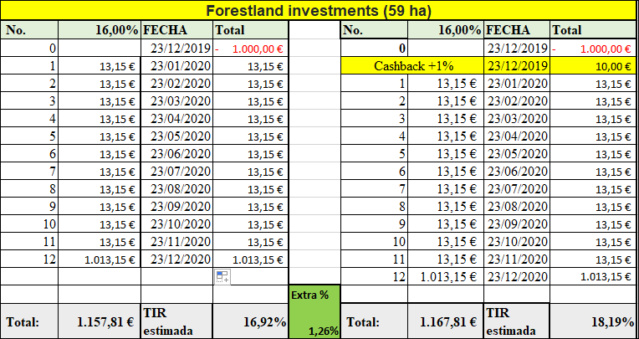 Proyecto Forestland investments (59 ha) Rent. 16% durante 12 meses 555203