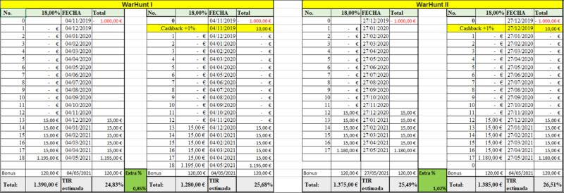 Proyecto WarHunt (II) ( Rent. 18% +12% bonus exito) 555205