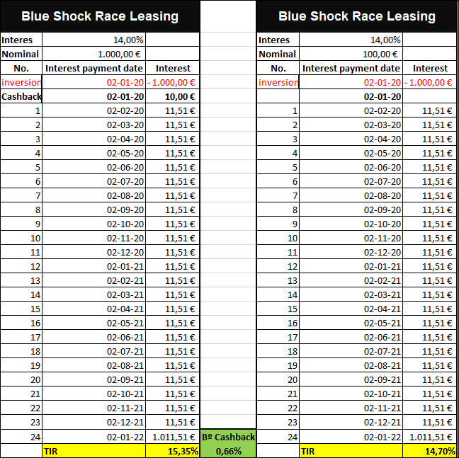 Proyecto Blue Shock Race Leasing ( Rent. 14% durante 24 meses.)  555206