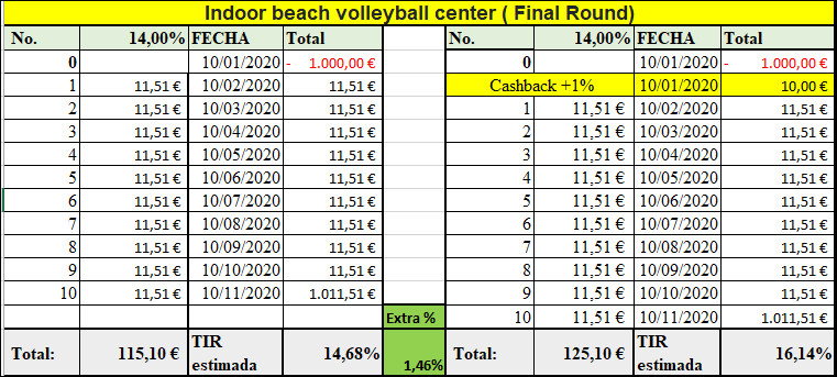 Proyecto Indoor beach volleyball center (Final round) (Rent. 14% a 10 meses) 555209
