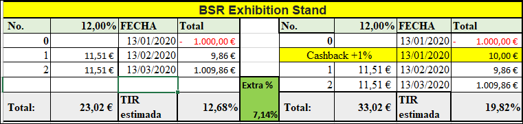 Proyecto BSR Exhibition Stand ( Rent. 12% a 2 meses) 555212