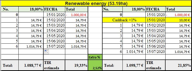 Proyecto Renewable energy (53.19ha)( Rent. 18% a 6 meses)  555213