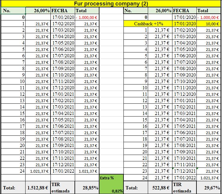 Proyecto Fur processing company (II) Rent.26% a 24 meses 555214