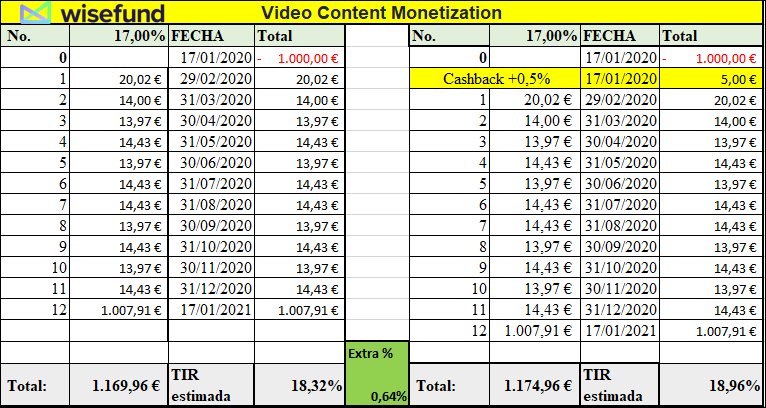 Proyecto Video Content Monetization ( Rent. 17% durante 12 meses) 555219