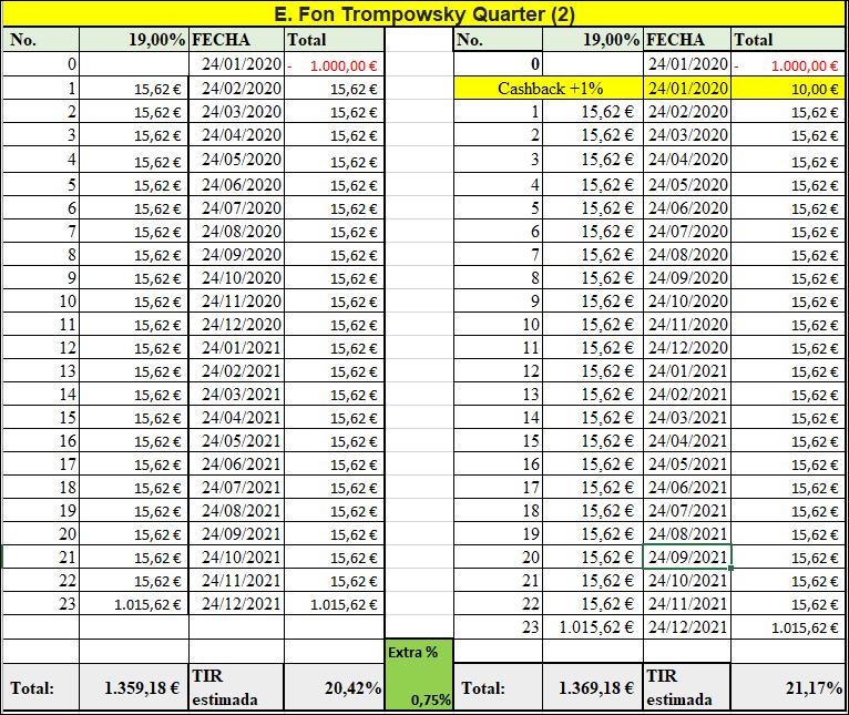 Proyecto E. Fon Trompowsky Quarter 2 ( Ren. 19% durante 23 meses) 555223