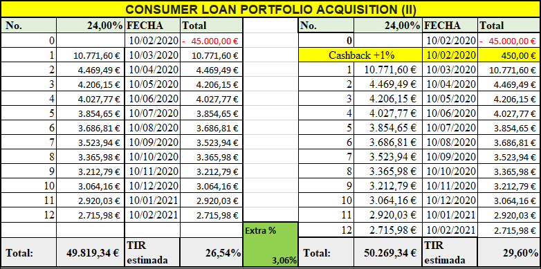 Proyecto CONSUMER LOAN PORTFOLIO ACQUISITION (II) ( Rent. 24% por 12 meses)  555228