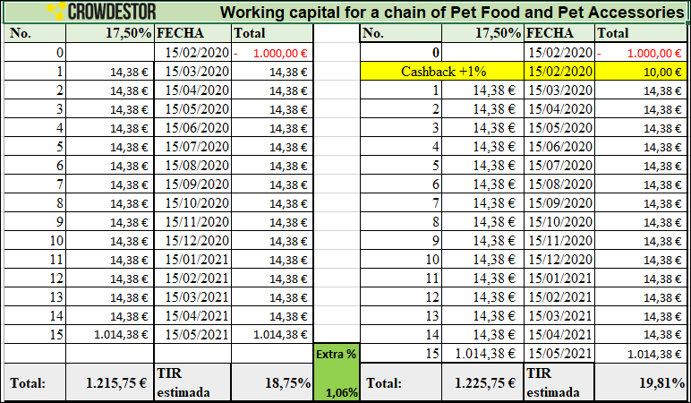 Proyecto Working capital for a chain of Pet Food and Pet Accessories (Rent 17.5% por 15 meses) PROYECTO PAGADO 100% 555230