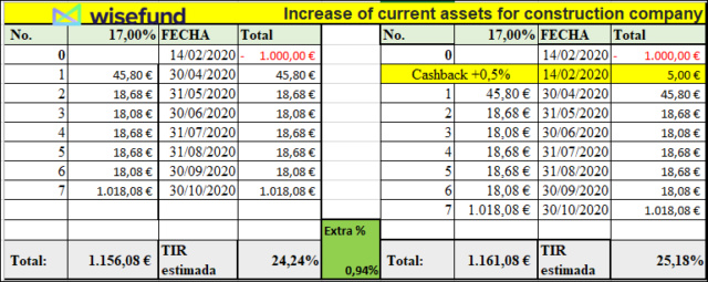Proyecto Increase of current assets for construction company ( Ren. 22% a 8 meses) 555231