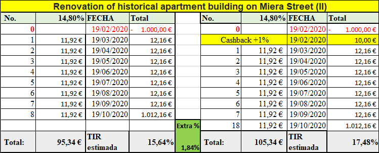 Proyecto Renovation of historical apartment building on Miera Street (II) Rent. 14.80 por 8 meses 555235
