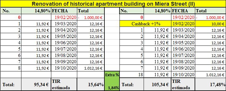 Proyecto Renovation of historical apartment building on Miera Street (II) Rent. 14.80 por 8 meses( pagado 1 año mas tarde por el codvid, pero pagado.) 555235