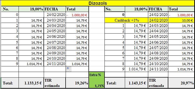 Proyecto Dizozols ( Rent. 14% por 9 meses)  555236
