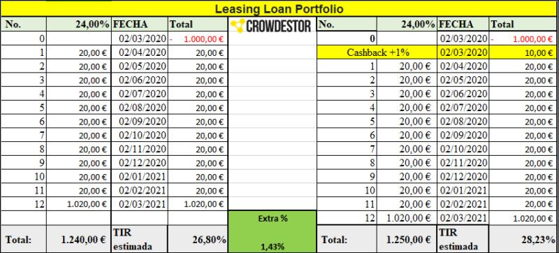 Proyecto Leasing Loan Portfolio ( Rent. 24% por 12 meses)  555241