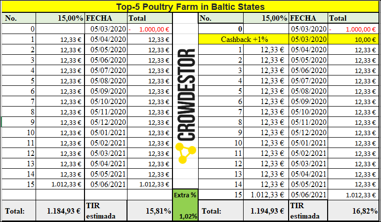 Proyecto Top-5 Poultry Farm in Baltic States ( Rent. 15% a 15 meses)  555242