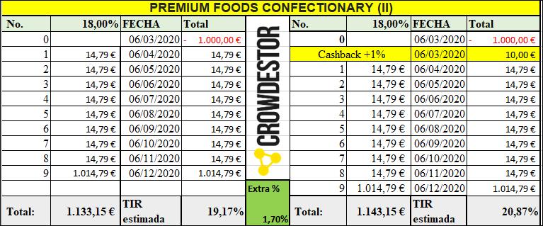 Proyecto PREMIUM FOODS CONFECTIONARY (II) ( Ren. 18% durante 9 meses)  555244